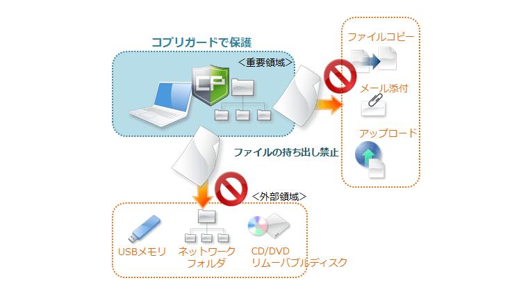 共有サーバーからのファイルコピーを禁止したい