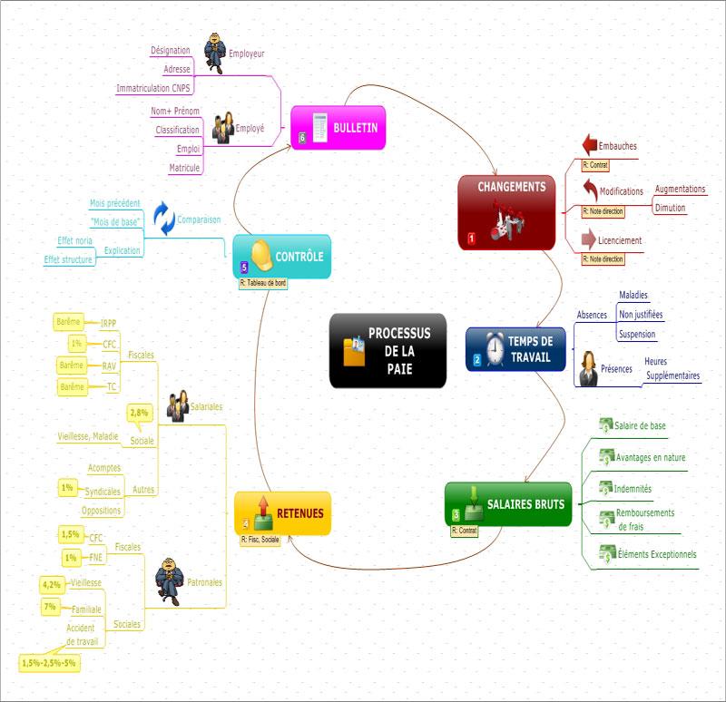 processus de la paie  gestion de la paie
