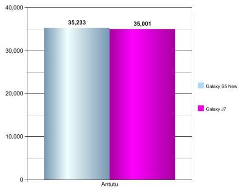 GalaxyS5NewEditionvsGalaxyJ7-Graph