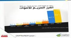 Mourakiboun : les premiers résultats estimatifs donnent Nidaa Tounès vainqueur avec 37.1% (Ennahdha : 27.9%)