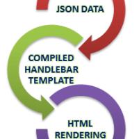 Using Handlebar Template For JSON Response