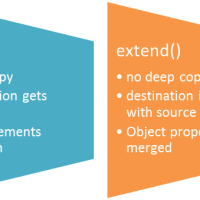 AngularJS copy() and extend() Method Example
