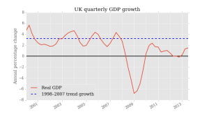 2UK_rGDP_growth