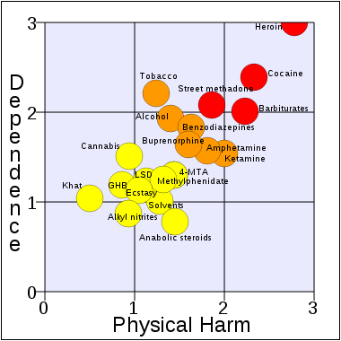 380px-rational_scale_to_assess_the_harm_of_drugs_mean_physical_harm_and_mean_dependencesvg