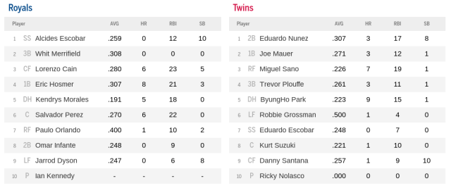 Batting lineups for KC vs MIN - 5-23-2016