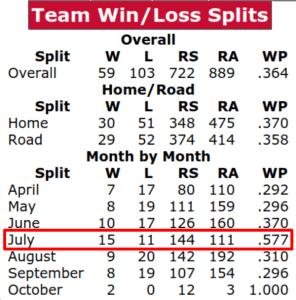 2016 Minnesota Twins Season Win/Loss Splits