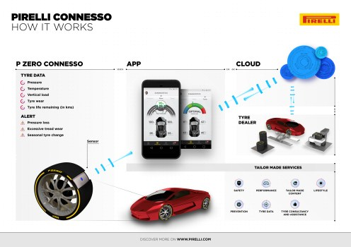 Connesso offers tyre pressure, temperature, load and even wear calculations not to mention seasonal change and event alerts