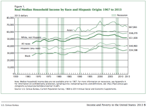 2013 Median Income by Race and Hispanic Origin 1967-2013
