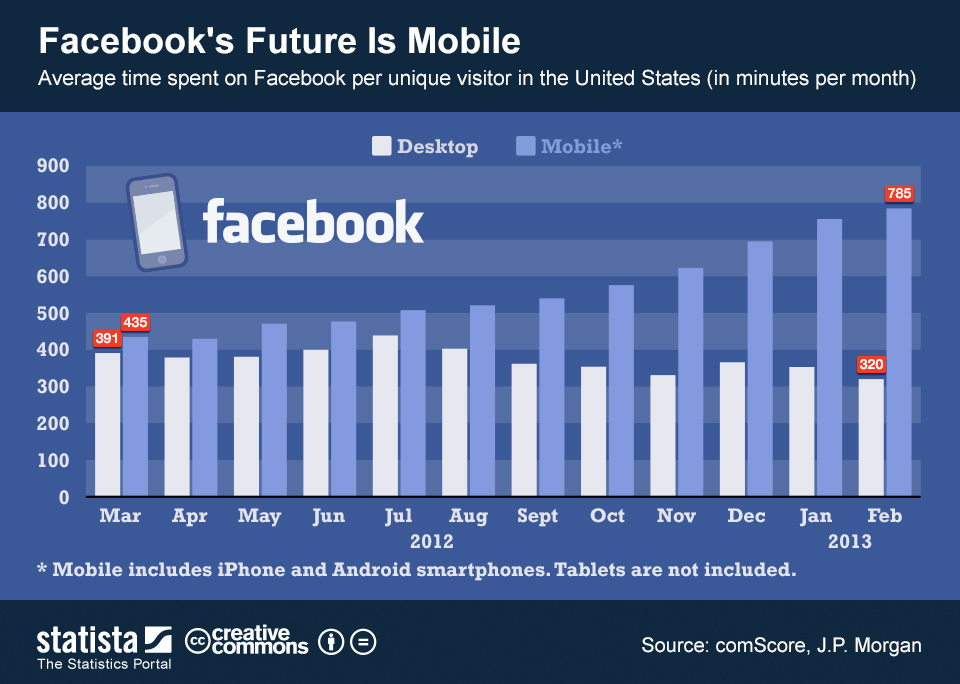 facebook es movil