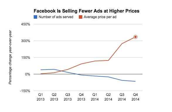 Publicidad en Facebook mas cara pero con mas resultados en AdAge