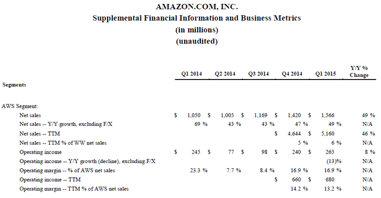 aws-financials-q1