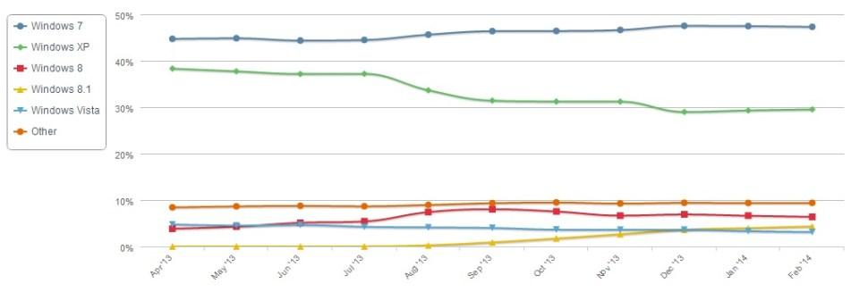 Windows XP todavía mantiene una buena cuota de usuarios.