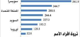 لبنان نموذجاً في عدم المساواة: مديونية العائلات ثلاثة أضعاف المعدل العالمي