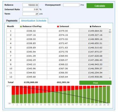 How to Use a Mortgage Calculator | Personal Finance Blog - UKMoneyPot.co.uk