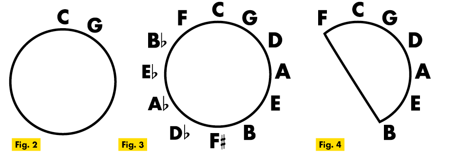 circle of fifths ukulele technique figure 2-4