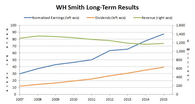 WH Smith shares long-term results 2015 10