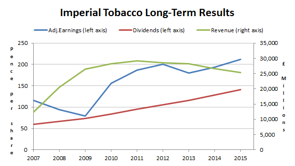 Imperial Tobacco PLC results 2015