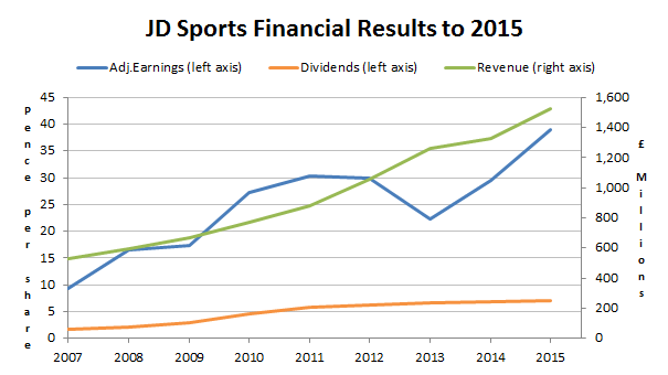 JD Sports financial results to 2015