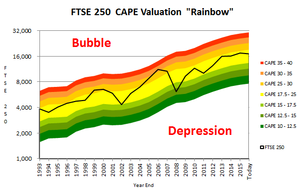 FTSE 250 Valuation and forecast - 2016 04