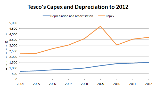 Tesco capex and depreciation 2012