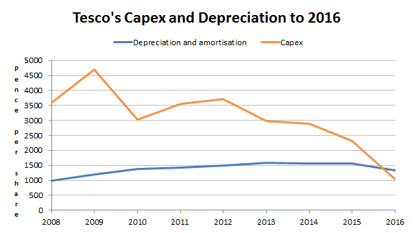 Tesco capex and depreciation 2016