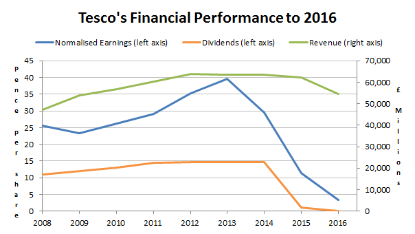 Tesco results to 2016