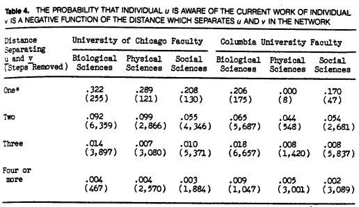 Table 4 From Noah Friedkin 1983 Social Forces article on Horizons of Observability.  The probability that individual u is aware of the current work of individual v is a negative function of the distance that separates u and v in the network.