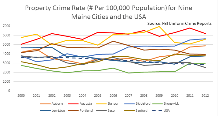 Augusta, Maine Property Crime Rate, 2000-2012