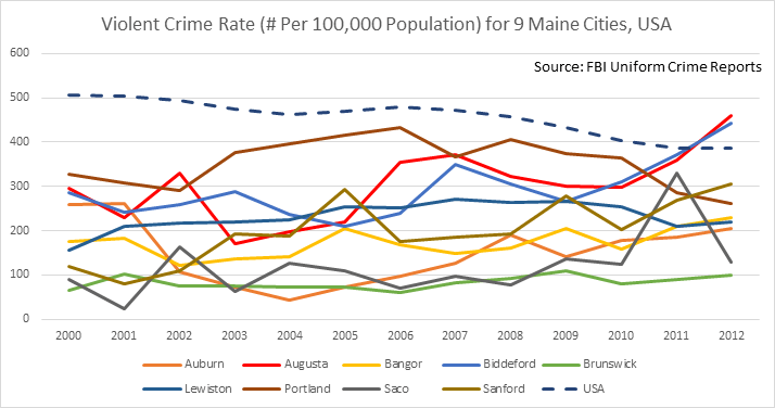 Augusta, Maine Violent Crime Rate, 2000-2012