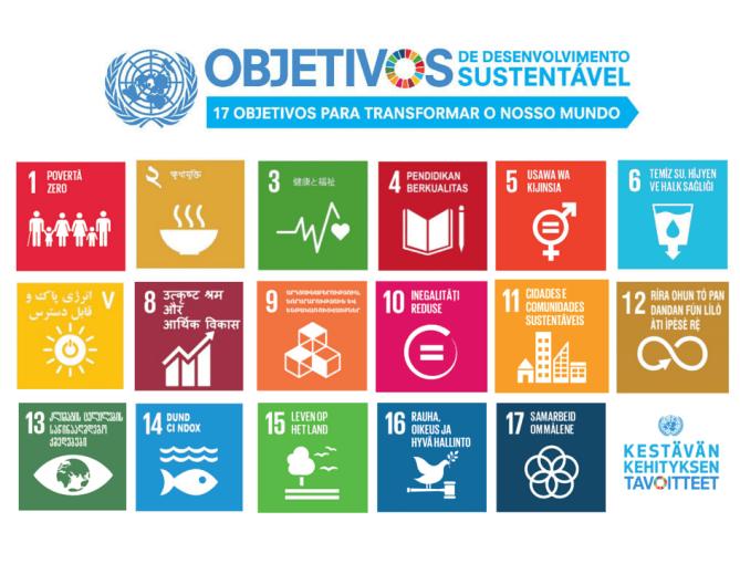 SDGs Poster Languages
