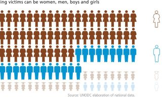 UNODC infographic: Trafficking victims can be women, men, boys and girls.