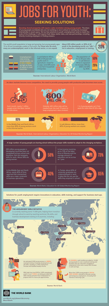 900-YouthJobs-Infographic-English