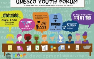 UNESCO Youth Forum Graphic
