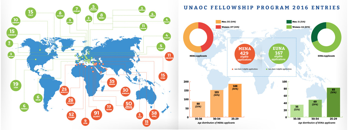 UNAOC announces the selection of participants in the new edition of the Fellowship Program for 2016
