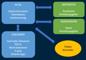 AvtalshanteringKomponenter