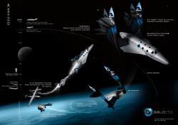 Flight Process