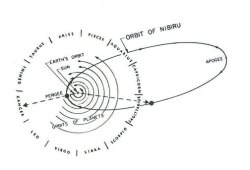 The orbit of the hypothetical planet Nibiru (Sitchin.com)