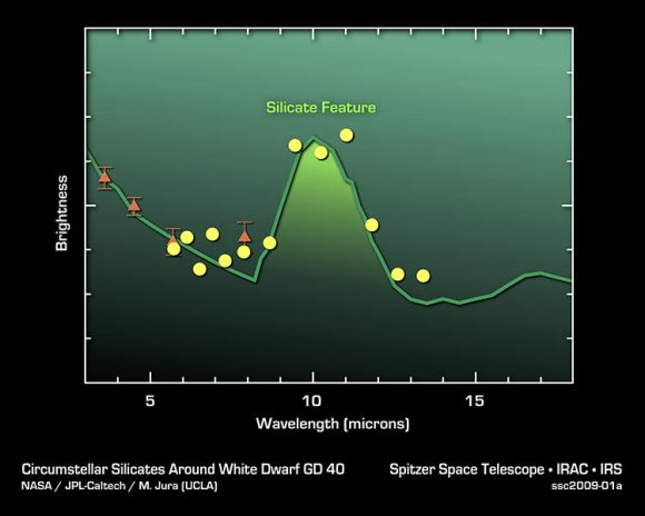 Silicates in Alien Asteroids. Credit: NASA/JPL/Caltech