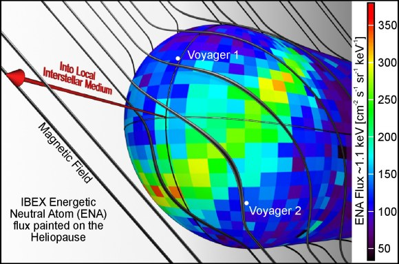 This image illustrates one possible explanation for the bright ribbon of emission seen in the IBEX map. The galactic magnetic field shapes the heliosphere as it drapes over it. The ribbon appears to trace the area where the magnetic field is most parallel to the surface of the heliosphere (the heliopause).  Credit:  Southwest Research institute