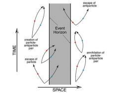 Hawking radiation near an event horizon. Credit: NAU.