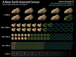 This chart shows how data from NASA's Wide-field Infrared Survey Explorer, or WISE, has led to revisions in the estimated population of near-Earth asteroids. Credit: NASA/JPL-Caltech