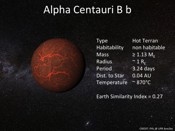 Information about Alpha Centauri Bb. Information about Alpha Centauri Bb. Credit: Planetary Habitability Laboratory/University of Puerto Rico/Arecibo