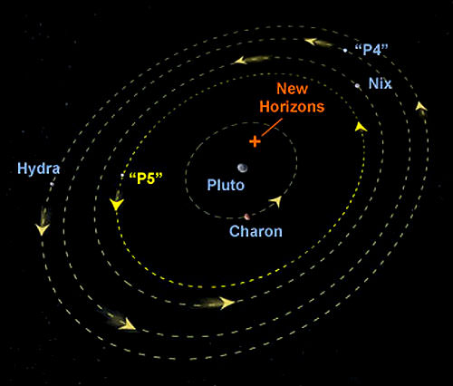 The path of New Horizons through Pluto's growing family. (Image Credit: NASA/ESA/A. Field STScl).