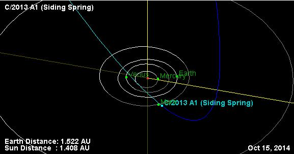 The orbit diagram for Comet 2013 A1 as it will approach Mars in October, 2014.