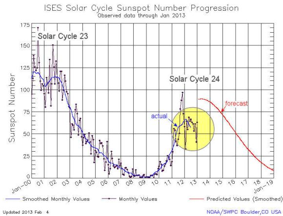Recent sunspot counts fall short of predictions. Credit: Dr. Tony Philips & NOAA/SWPC.