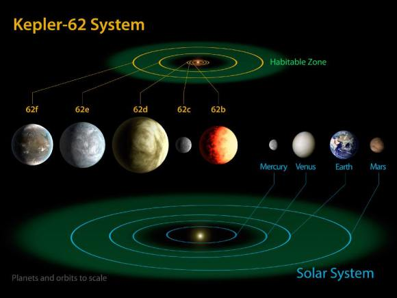 The diagram compares the planets of the inner solar system to Kepler-62, a five-planet system about 1,200 light-years from Earth. Image credit: NASA Ames/JPL-Caltech