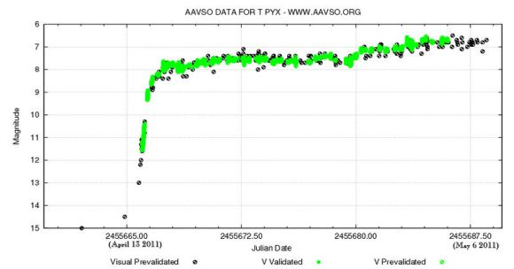 Light curve of the 2011 eruption of T Pyxidis. (Credit: AAVSO).