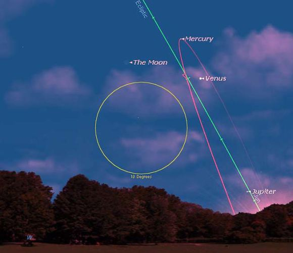 Looking west at sunset from latitude 30 degrees north. The ecliptic and Mercury's orbit along with a 10 degree field of view outlined for reference. All graphics created by the author using Starry Night).