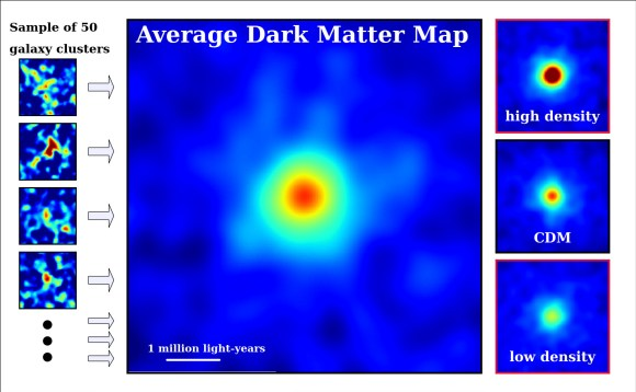 Several dark matter maps: one based on a sample of 50 individual galaxy clusters (left), another looking at an average galaxy cluster (center), and another based on dark matter theory (right). Red is the highest concentration of dark matter, followed by yellow, green and blue. At right, in the middle, is a map based on cold dark matter theory that comes close to the average galaxy cluster observed with the Suburu Telescope. Credit: NAOJ/ASIAA/School of Physics and Astronomy, University of Birmingham/Kavli IPMU/Astronomical Institute, Tohoku University)