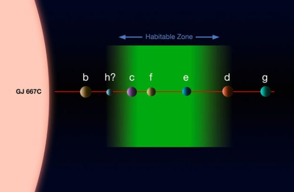 This diagram shows the system of planets around the star Gliese 667C. A record-breaking three planets in this system are super-Earths lying in the zone around the star where liquid water could exist, making them possible candidates for the presence of life. This is the first system found with a fully packed habitable zone. The relative approximate sizes of the planets and the parent star are shown to scale, but not their relative separations. Credit: ESO
